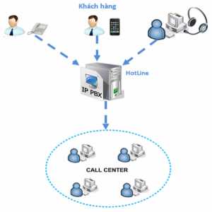 IP Call Center là gì?