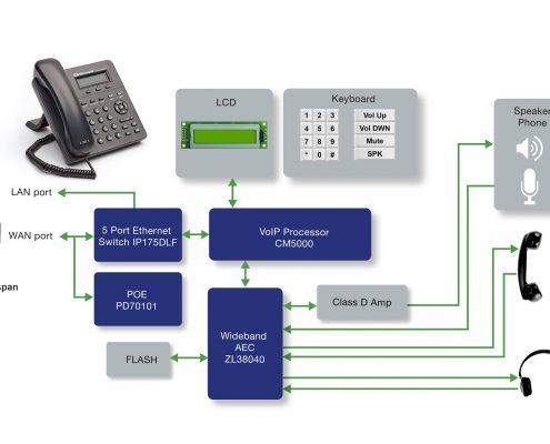 điện thoại VoIP là gì