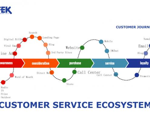 Hành trình khách hàng của MITEK