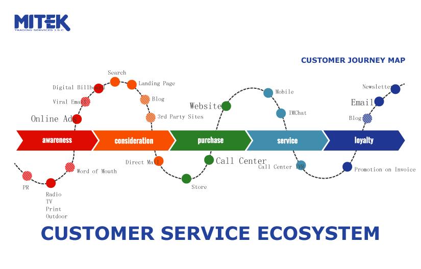 Hành trình khách hàng tương tác với MITEK - Blog MiCXM™