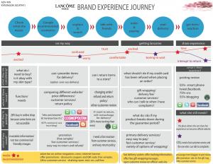 Hành trình khách hàng của thương hiệu Lancome