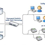 Tổng đài VoIP phổ biến cho các doanh nghiệp